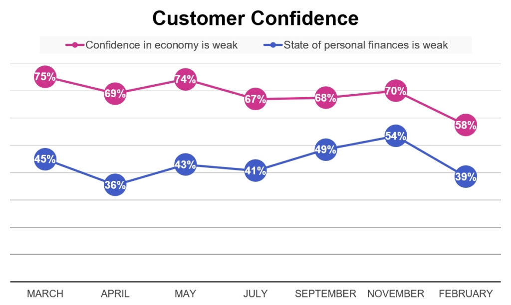 Customer Confidence Chart